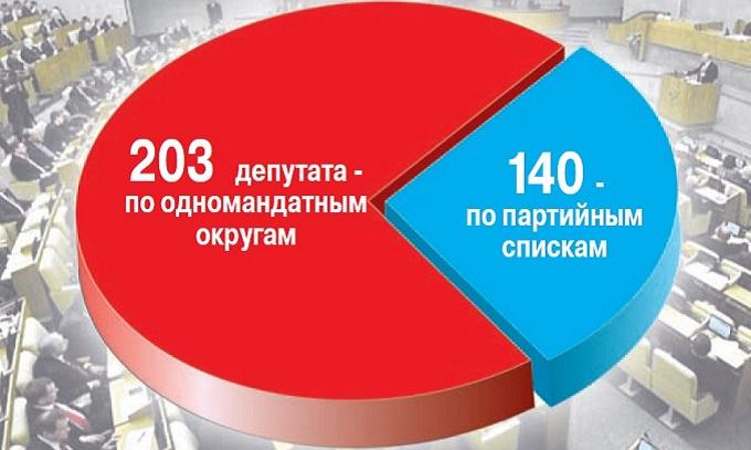 ЦИК огласил итоговые данные повыборам в Государственную думу